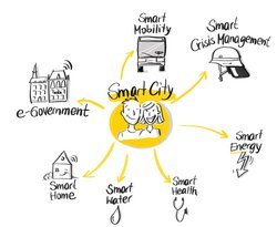 Smart City. Foto: Stadt Oldenburg